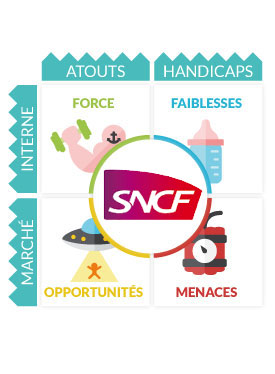 Analyse Swot SNCF
