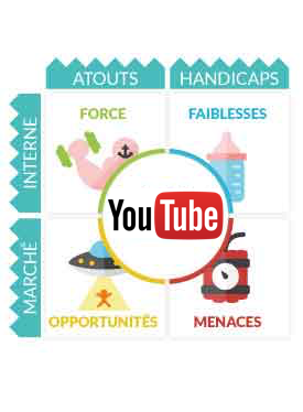 Matrice SWOT YouTube