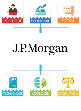 Analyse PESTEL JP Morgan