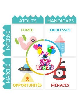 Analyse Swot Candy's