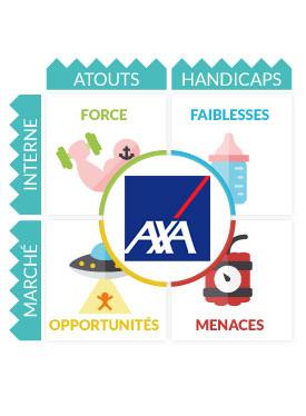 Axa Etudes Analyses Marketing Et Communication D Axa