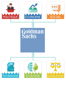 Matrice Pestel Goldman Sachs