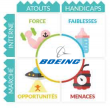 Analyse SWOT Boeing
