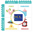 Analyse Swot LCL