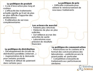 actualites marketing pharmaceutique les nouveaux challenges