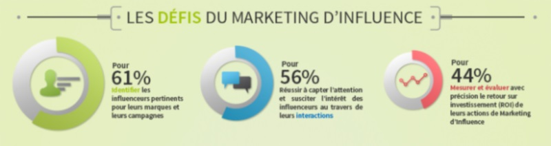 objectifs du marketing d'influence