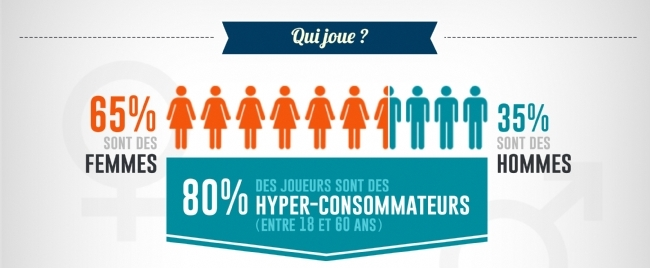 Qui participe aux jeux marketing ?