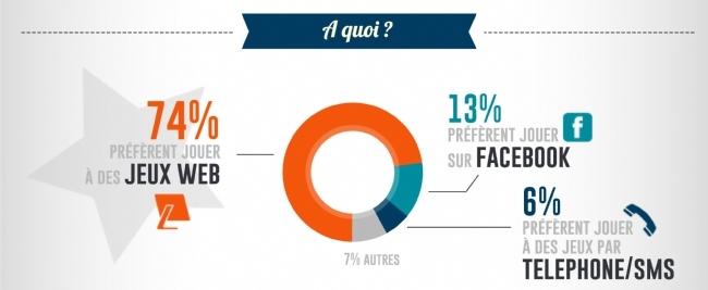 Les jeux marketing préférés des français