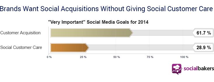 Objectif des entreprises avec les réseaux sociaux