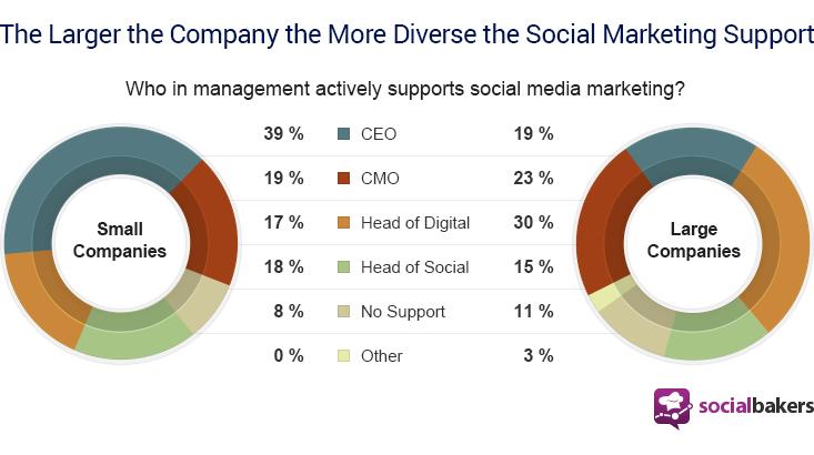 Personnes en charge de la gestion des réseaux sociaux