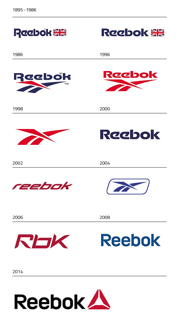 Evolution du logo de Reebok