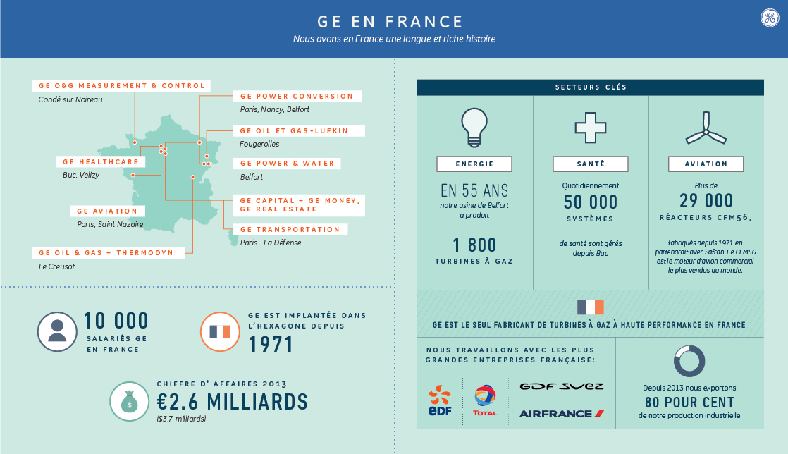 GE France en chiffres