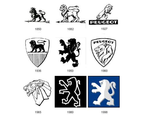 Peugeot Etudes Analyses Marketing Et Communication De