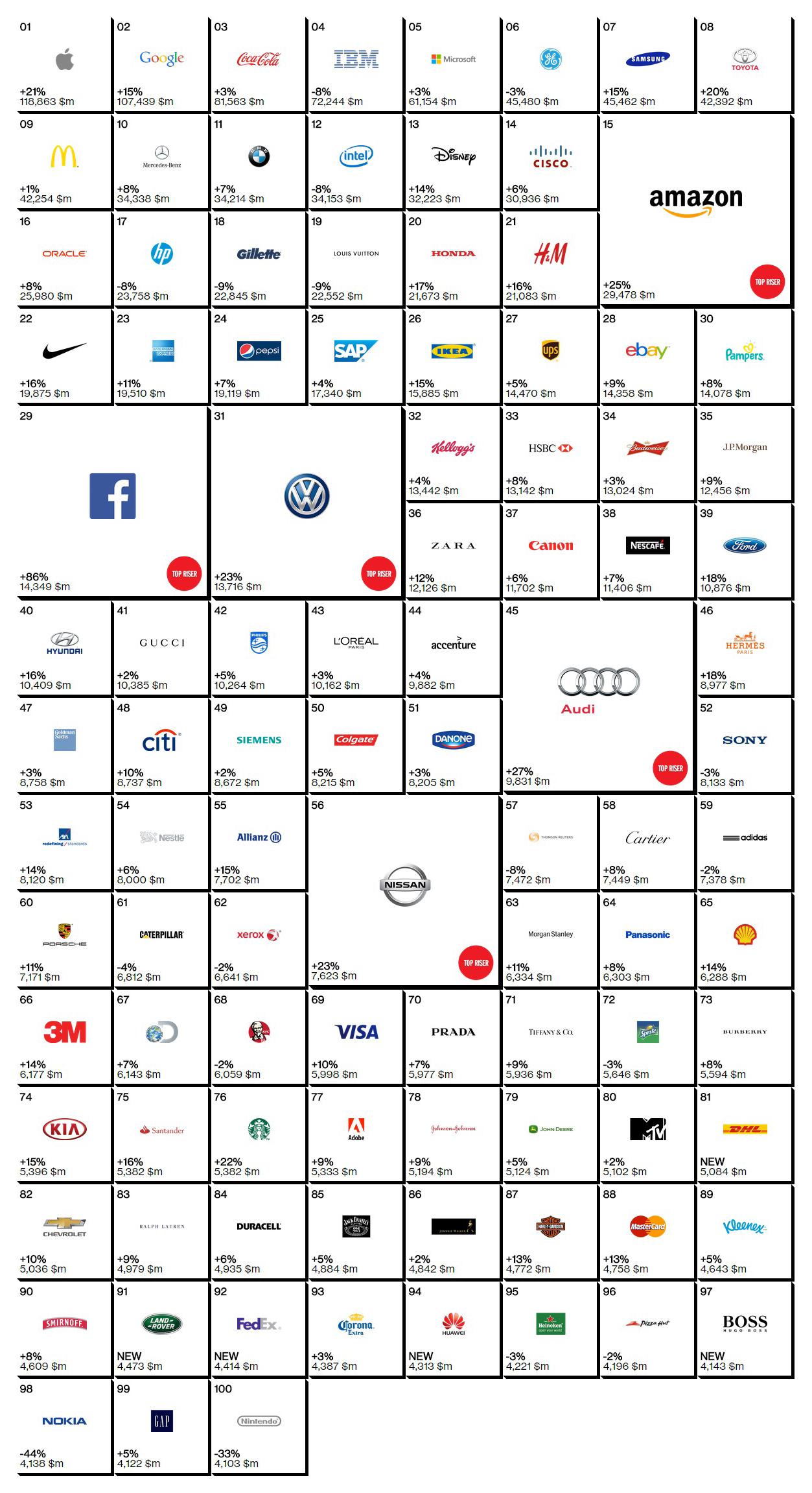 classement 2014 des 100 plus grandes marques mondiales sur marketing. Black Bedroom Furniture Sets. Home Design Ideas