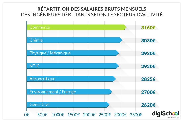 Comment devenir ingenieur r&d en energies renouvelables
