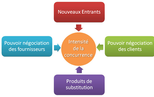 Les 5 forces de porter d finition exemple forces de porter - Les forces concurrentielles de porter ...