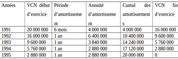 Cours comptabilit l 39 amortissement d gressif - Calcul tableau d amortissement emprunt excel ...
