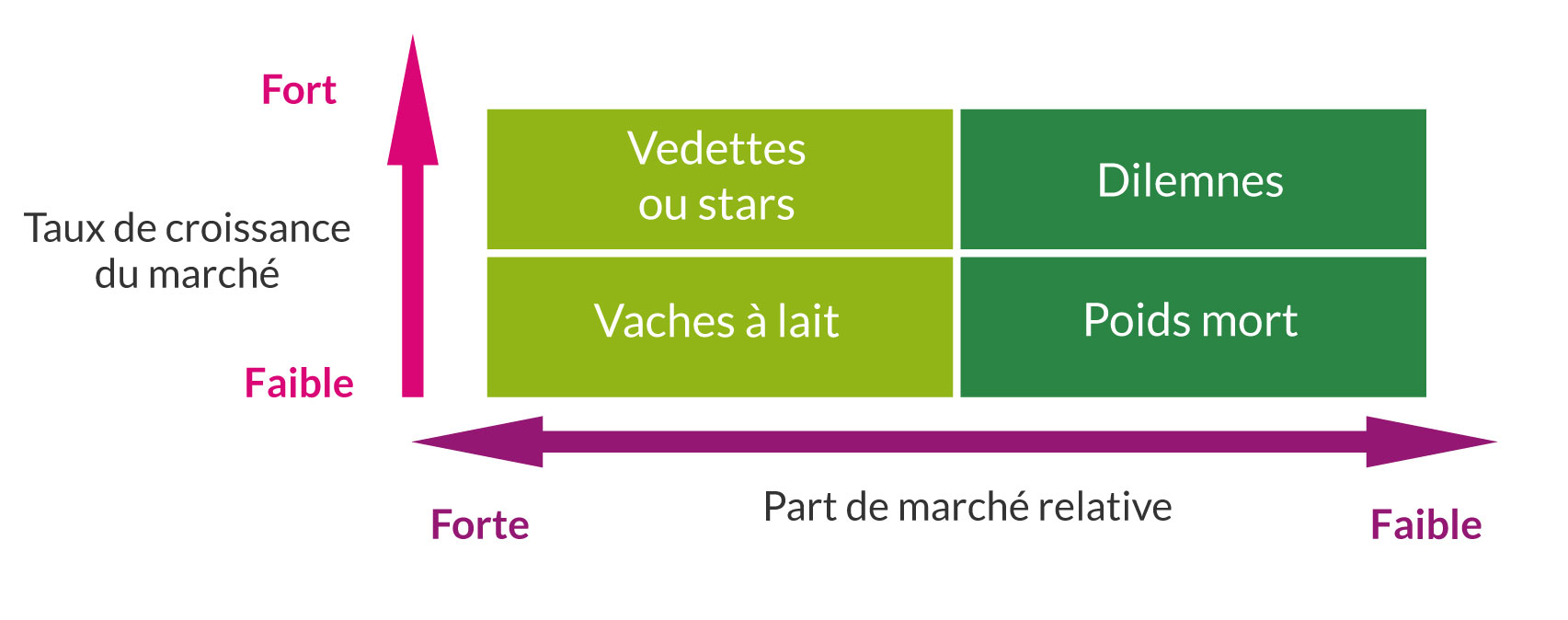 Matrice Bcg Definition Exemple Matrice Bcg