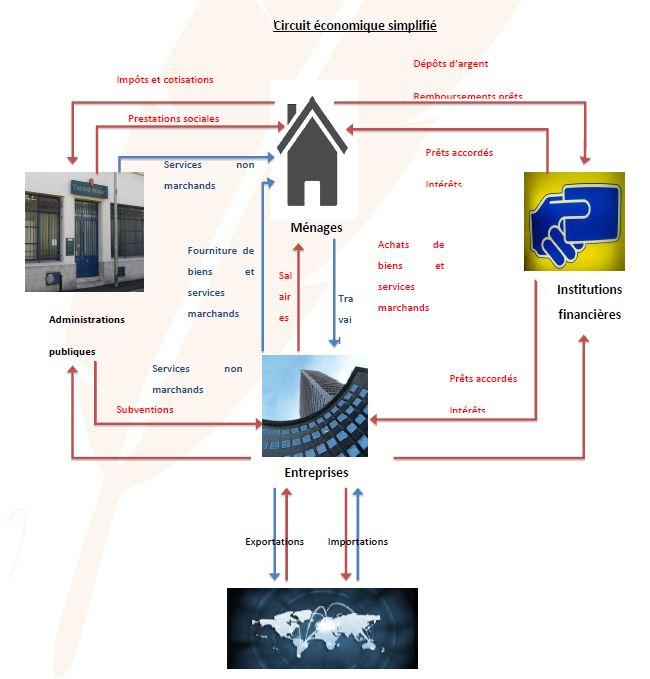Circuit économique simplifié