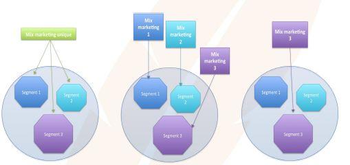 Mots clefs La segmentation et le ciblage des clients - Economie/Droit - Seconde Pro