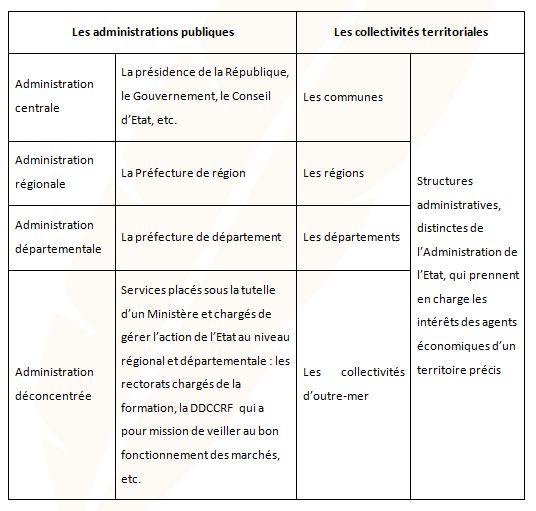 Tableau administrations publiques et collectivités territoriales