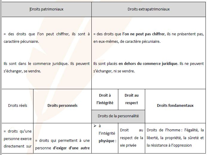 tableau classification des droits subjectifs