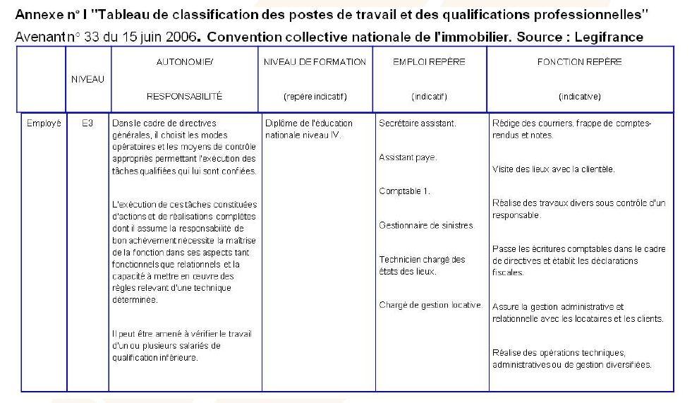 Tableau classification des postes de travail
