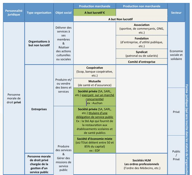 Synthèse des multiples et diverses organisations