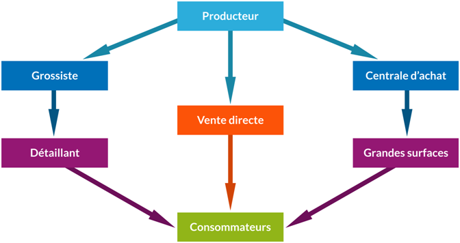 Les Structures De La Distribution Cours Marketing