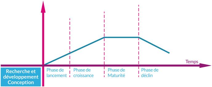 Cycle de vie du produit cours marketing for Magimix fr enregistrer un produit