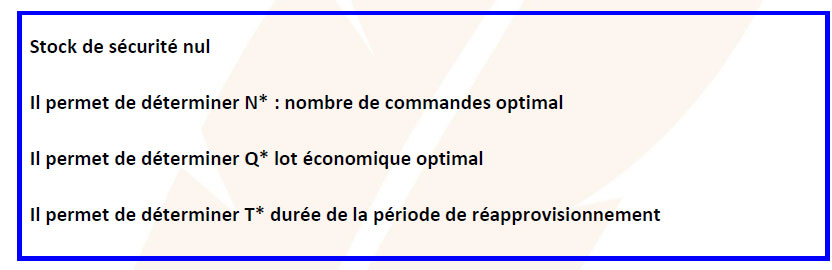 Cours Bts Cg La Gestion Des Approvisionnements