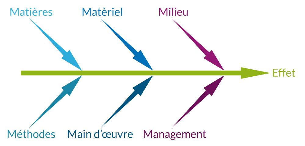 Management Diagnostic Externe Et Interne De L Entreprise Cours