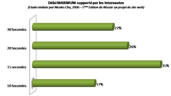 Délai maximum supporté par les internautes