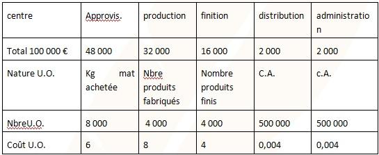 Cours De Bts Cg Methodes Couts Complets Et Abc Comparaison