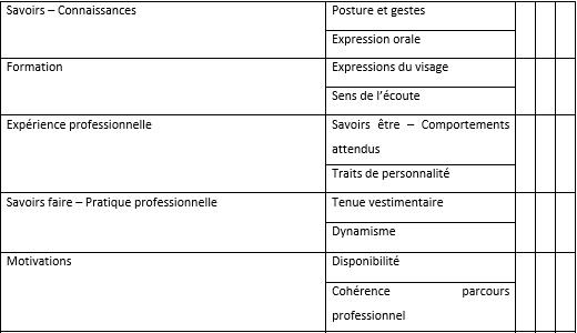 Cours de bts ag la conduite d 39 un entretien de recrutement - Grille evaluation entretien embauche ...