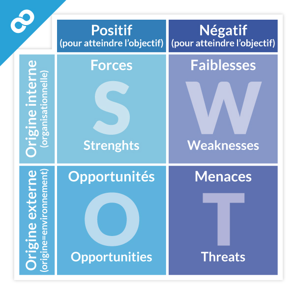 matrice SWOT, SWOT, SWOT exemple, anamyse swot