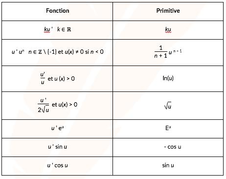 tableaux des primitives des fonctions composées
